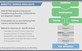 Drugs, Devices & Diagnostics Development Infographic
