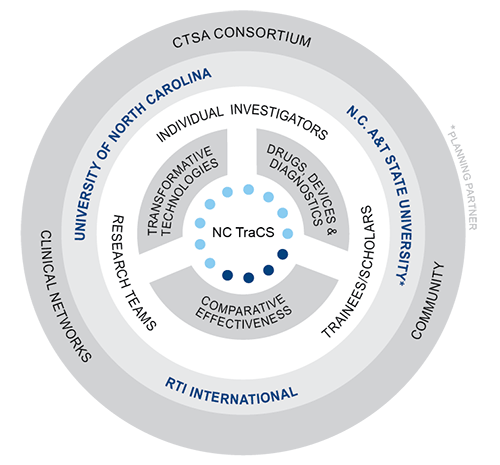 Diagram of NC TraCS structure
